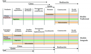 Evalore-modelo-tradicional-de-ejecucion-vs-modelo-integrado-lean construction